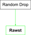 Rawst Flow Chart.png